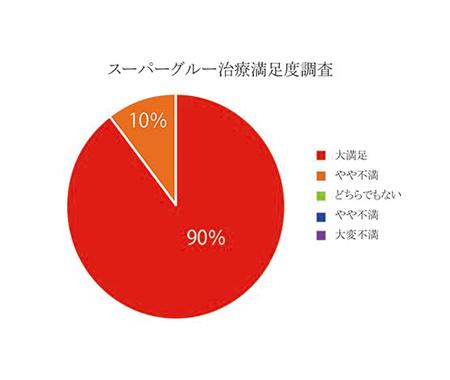 スーパーグルー治療のアンケート調査の結果(2018年12月)