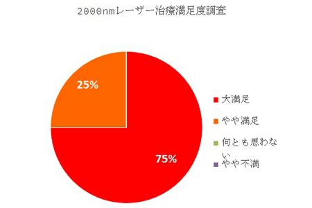 最新アンケート調査の結果(2015年10月)