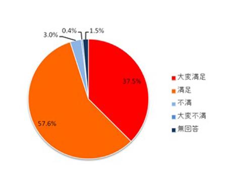 最新アンケート調査の結果(2015年4月)