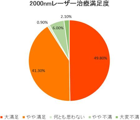 2012年 患者満足度調査(5月24日日本血管外科学術総会・長野にて発表)