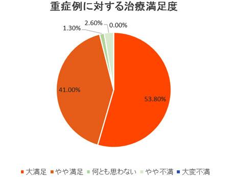 2008年 患者満足度調査(日本静脈学会・箱根にて発表)