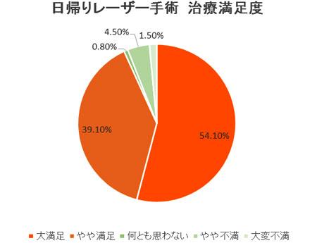2007年 患者満足度調査(国際静脈学会・京都にて発表)1320nmレーザー(自由診療)