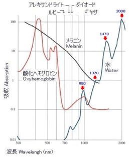 レーザー吸収率曲線
