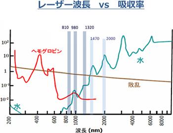 レーザー波長vs吸収率